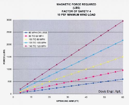 wind speed vs arm length graph